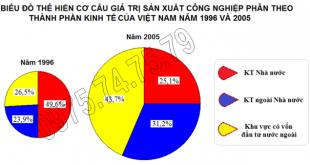 bai-29-thuc-hanh-ve-bieu-do-nhan-xet-va-giai-thich-su-chuyen-dich-co-cau-cong-nghiep-dia-ly-12