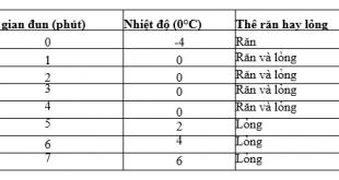 Giải Lý lớp 6 Bài 25: Sự nóng chảy và sự đông đặc (tiếp theo)