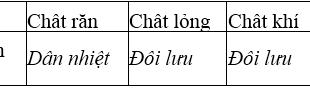 Giải Lý lớp 8 Bài 23: Đối lưu - Bức xạ nhiệt